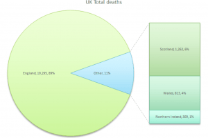 grim covid19 daily death toll hits over 21500