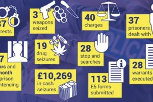 another 37 people were arrested in september as part of kent polices ongoing crackdown on county lines drugs supply