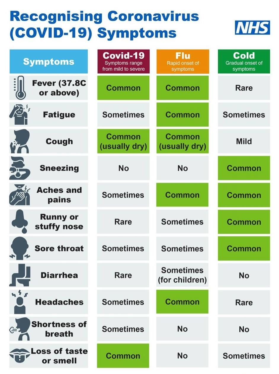 as the cold and flu season approaches it will become harder to differentiate the symptoms related to covid 19