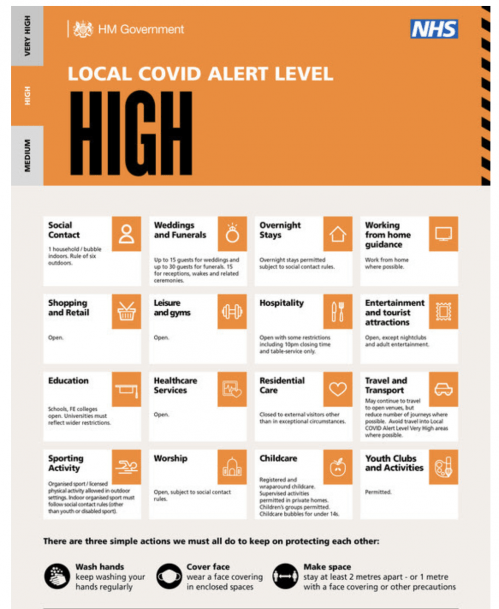 as you will all know by now from midnight tonight the whole of london moves into the high covid alert level