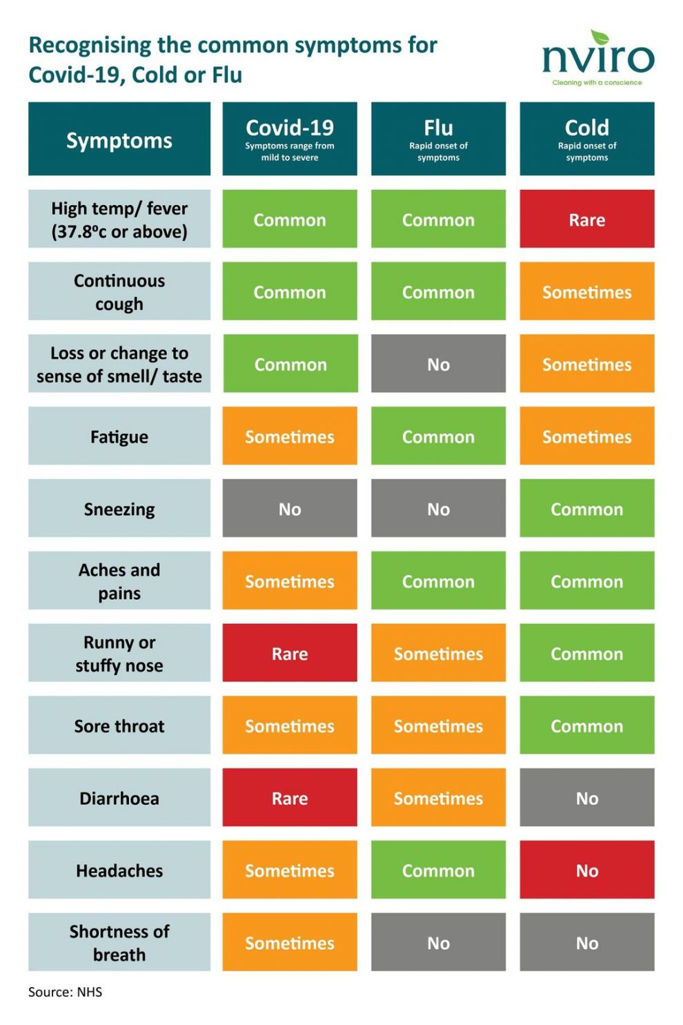 do you recognise the common signs and symptoms