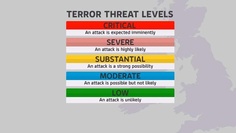 the uk terror threat level has been raised from substantial to severe meaning an attack is now judged to be highly likely
